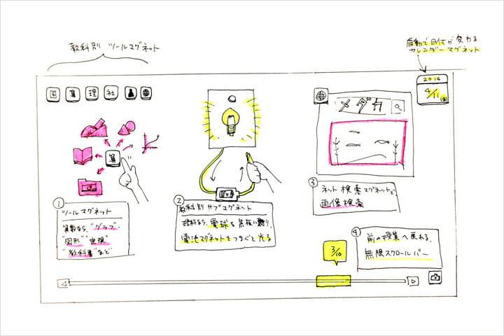 「コクリ」ボツ案。アイデアとして新鮮でも、実際の教育現場で使われる機能に絞った。