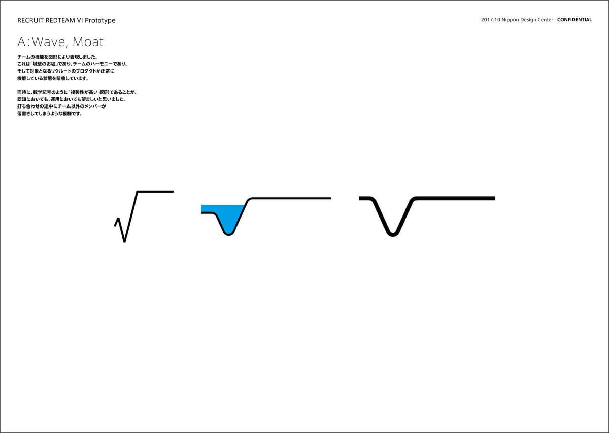 【ビジュアル提案例】チームの機能を図形により表現。「城壁のお堀」をモチーフにして、リクルートのプロダクトが正常に機能している状態を暗喩している