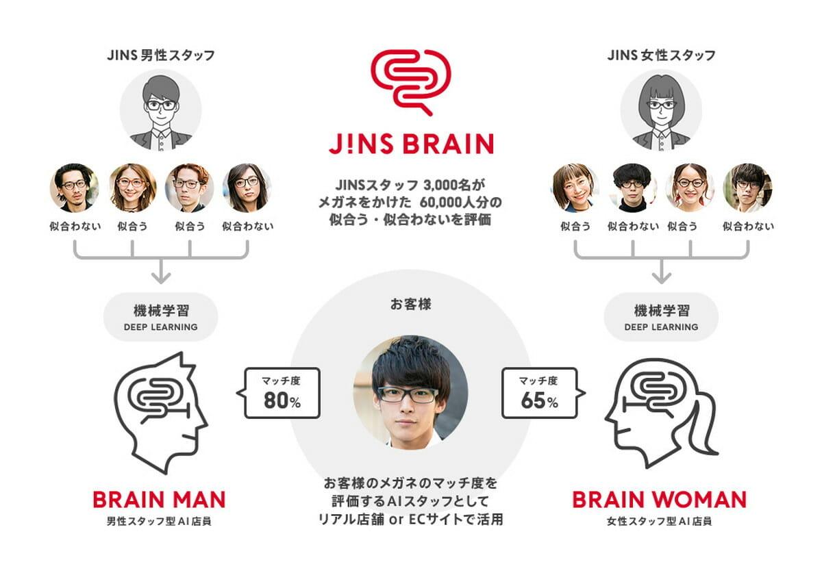 「JINS BRAIN」を説明する図