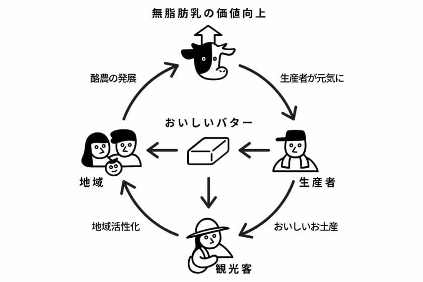 バターのいとこ (2)