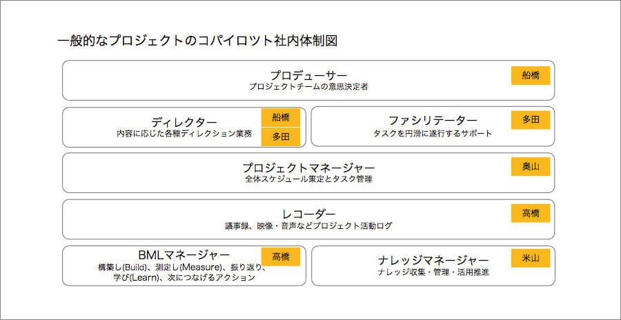 一般的なプロジェクトのコパイロツト社内体制図例