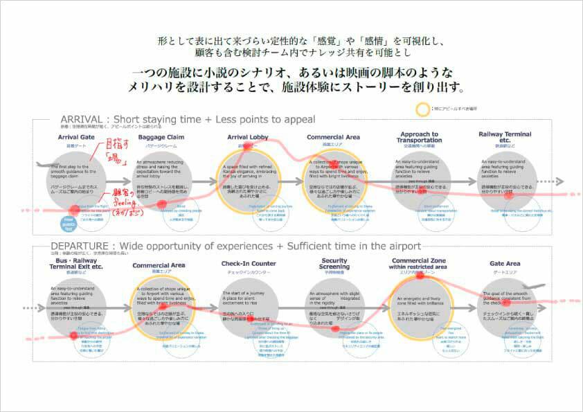 カスタマージャーニーマップ イメージ