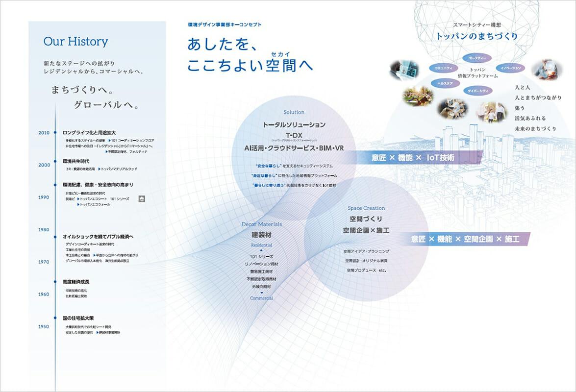 トッパンの環境デザイン事業部のキーコンセプト