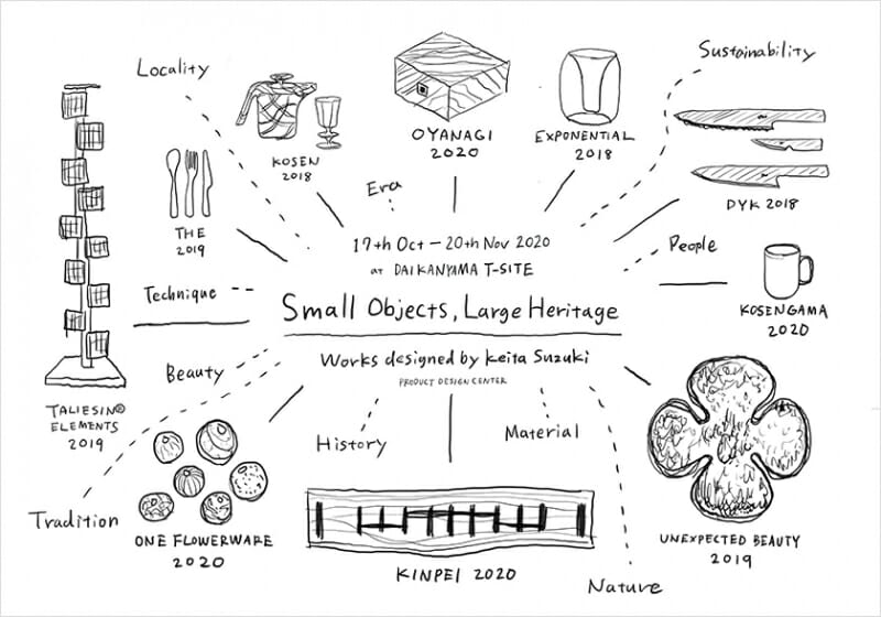 SMALL OBJECTS, LARGE HERITAGE