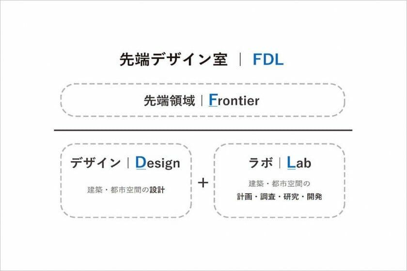 大成建設株式会社が、デザインとラボの役割をあわせ持つ「先端デザイン室|FDL」を新設